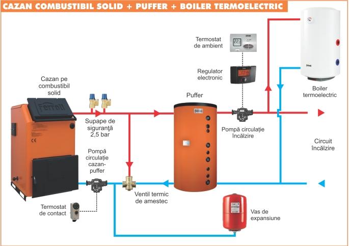 Schema de montaj cu puffer si boiler termoelectric