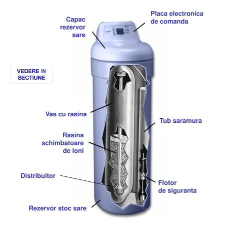 Dedurizator EcoWater GALAXY VDR - vedere in sectiune