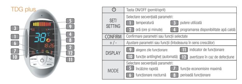 Boiler electric Ferroli TDG PLUS - telecomanda