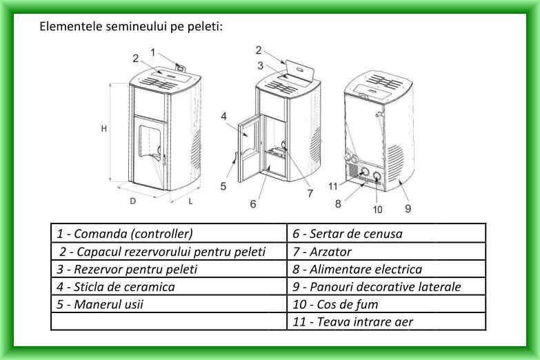 Termosemineu pe peleti FORNELLO MICHELLE - Schema cu elementele componente