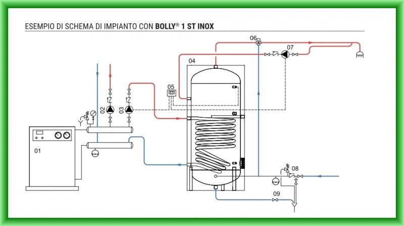 Schema de montaj boiler termoelectric din inox cu o serpentina CORDIVARI BOLLY 1 ST XB