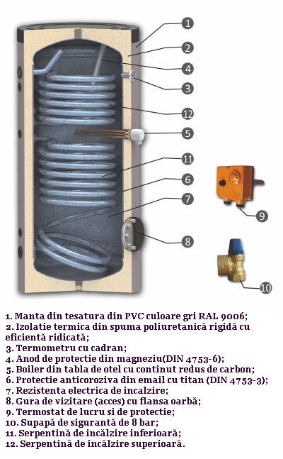 Boiler de apa calda cu acumulare SUNSYSTEM SON cu doua serpentine; Legenda piese componente