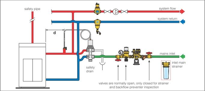 Valva de descarcare termica si reumplere automata DN 15 mm - schema de montaj