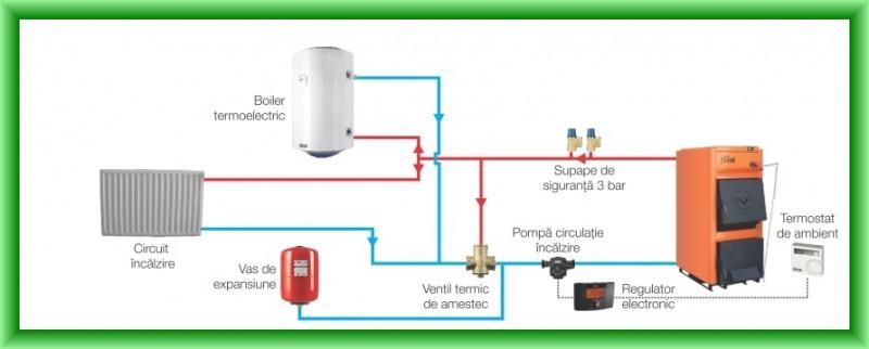 Centrala termica pe lemn Ferroli FSB PRO N - schema de montaj in instalatia de incalzire