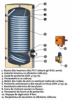 Poza Schema boiler cu serpentine mărite pentru instalații cu pompe de căldură, model SWPN