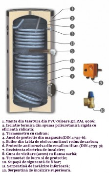 Poza Boiler de apa calda cu acumulare SUNSYSTEM SON cu doua serpentine; Legenda piese componente