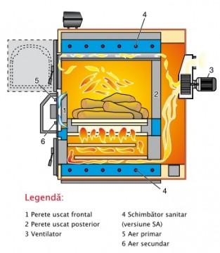 Poza Centrala termica pe lemn cu gazeificare ARCA ASPIRO - schema de functionare