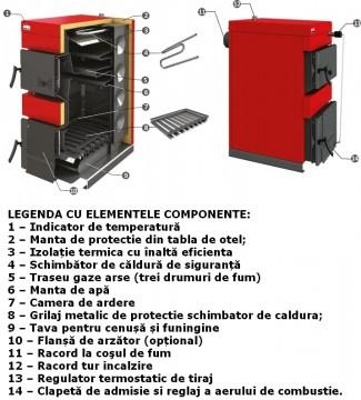 Poza Centrala termica pe lemn BURNIT NWB MAX - elemente componente