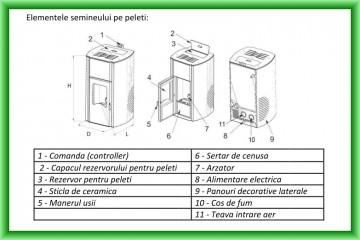 Poza Termoseminee pe peleti FORNELLO - elemente componente